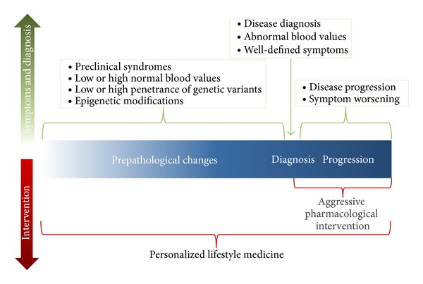 The trajectory of disease and role for personalized lifestyle medicine.